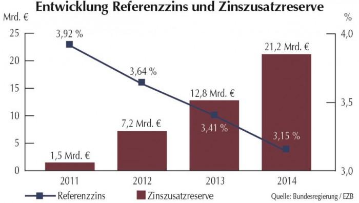 Entwicklung_Referenzzins_Zinszusatzreserve