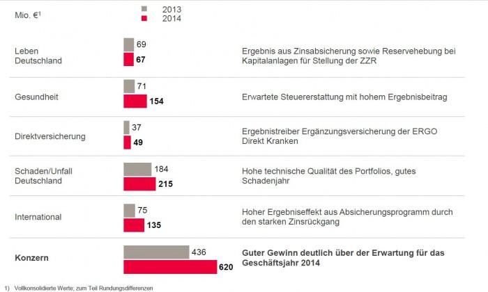 Ergo_Gewinnquellen_2013_2014