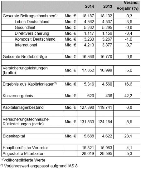 Ergo_Kernzahlen_2014