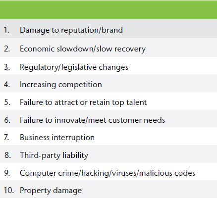 Top 10 risks_Aon Gloabl Risk Management Survey 2015