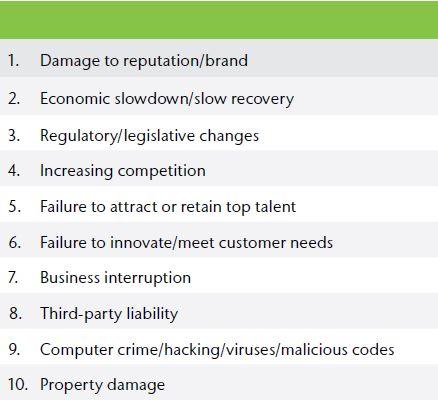 Top 10 risks_Aon Gloabl Risk Management Survey 2015