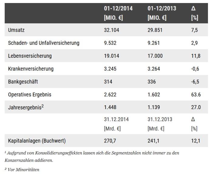 AllianzDeutschlandKennzahlen
