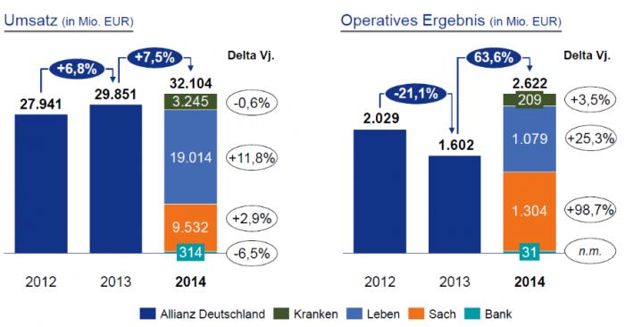 AllianzDeutschlandUmsatzOperativesErgebnis