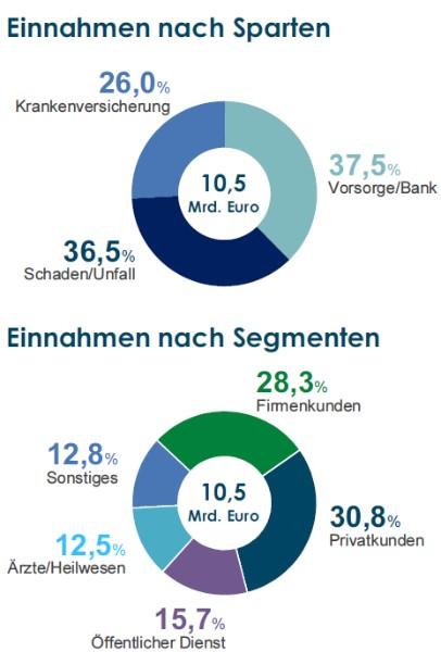 Axa_Sparten_und_Segmente