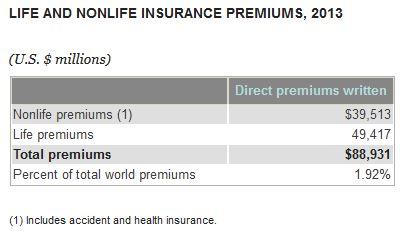 Brasilien_Prämieneinnahmen_Insurance Information Institute