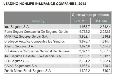 Braslien_Die größten Sachversicherer_Insurance Information Institute