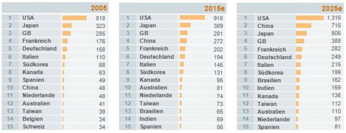 Globales Ranking Erstversicherungsmaerkte