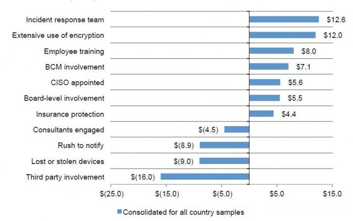 Kostenreduktion_Datenverlust_Ponemon Institute