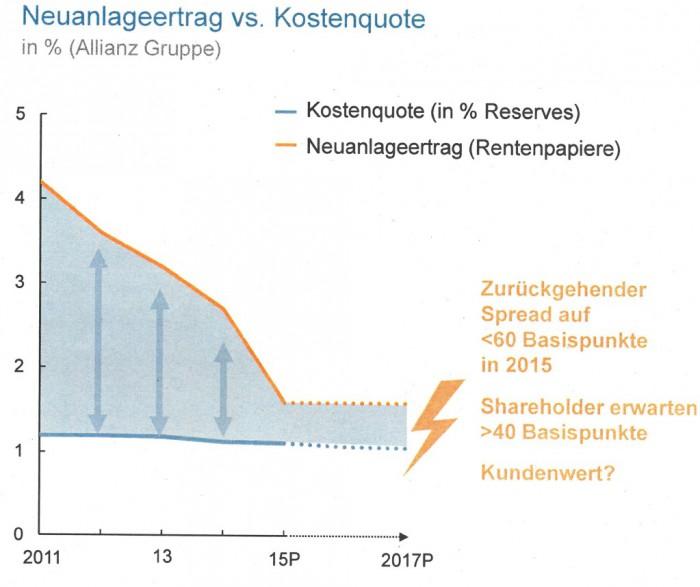 AllianzNiedrigzinsen