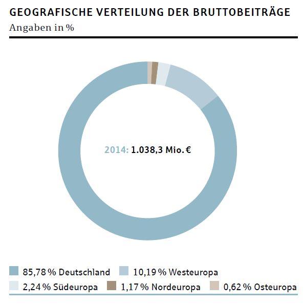 Bruttobeitraege_Deutsche-Rueck