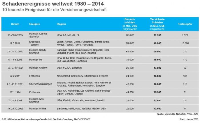 Die-teuersten-Naturkatstrophen_Munich-Re