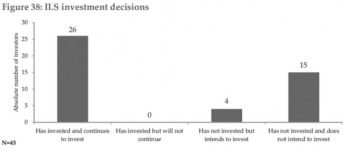 ILS_Investment_Universitaet_StGallen