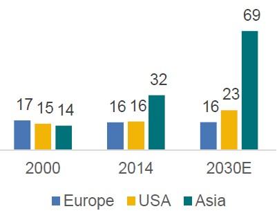 Neuwagenverkaeufe_Asien_USA_Europa