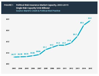Politische_Risiken_Marsh