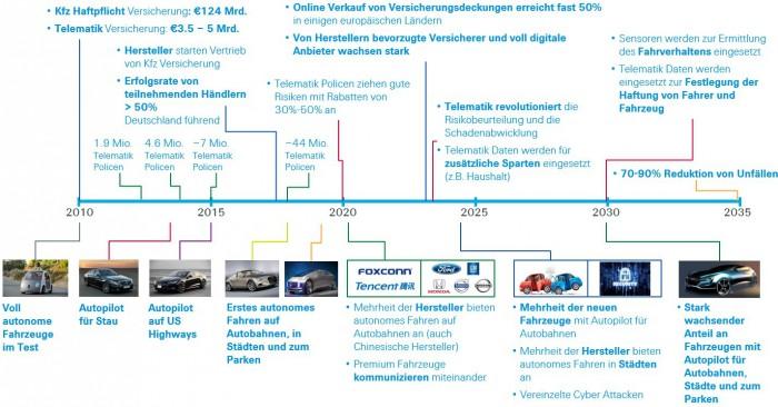Technologie_Autoversicherung