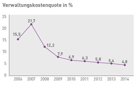 Verwaltungskostenquote_MyLife