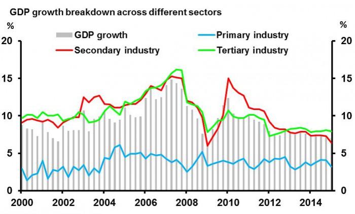 China_Wirtschaft