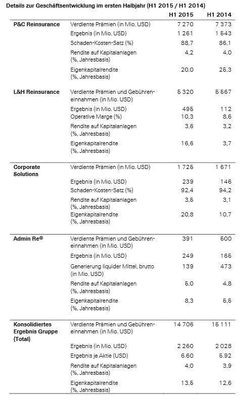 Zahlen_1HJ2015_Swiss Re
