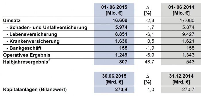 Allianz_Deutschland_Halbjahr2015