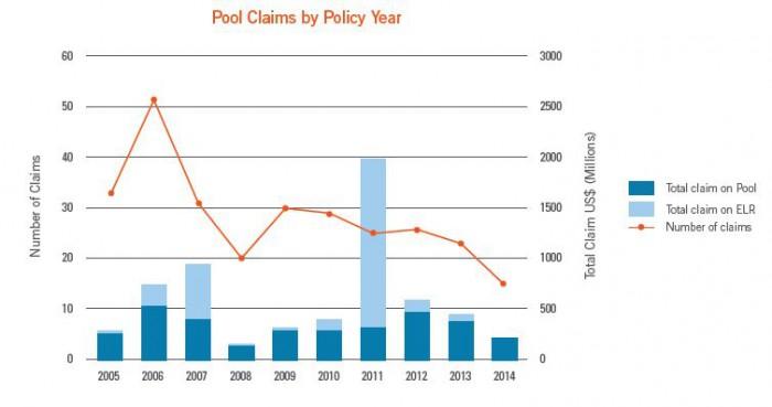Pool_Claims_IG
