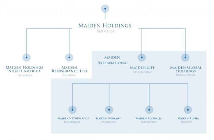 Struktur_Maiden_Holdings