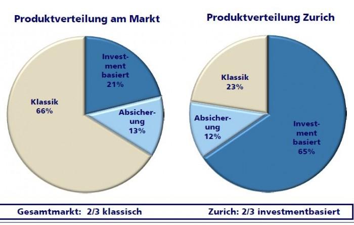 Zurich_Produktneugeschaeft