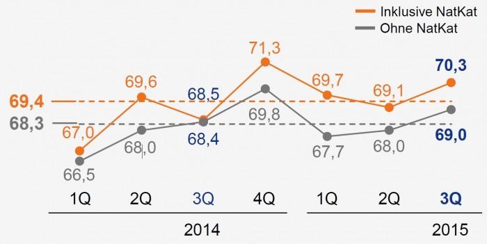 Allianz_Schadenquote