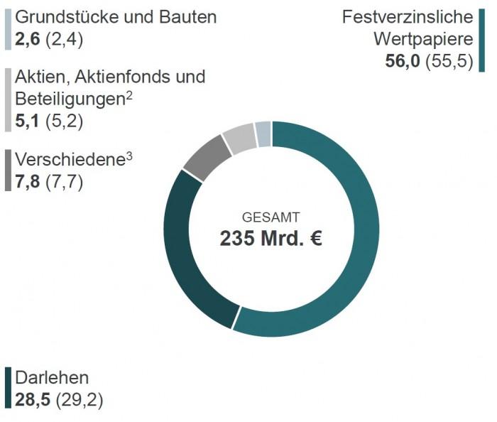 MunichRe_Kapitalanlagestruktur