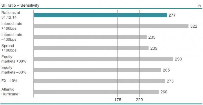 So reagiert die Solvabilitätsquote von Munich Re unter Solvency II auf externe Einflüße wie Zinsschwankungen, Volatilitäten an den AKtienmärkten und Hurrikan-Schäden (1 = Basierend auf einem 200-Jahresereignis). Für eine größere Ansicht klicken Sie bitte auf das Bild
