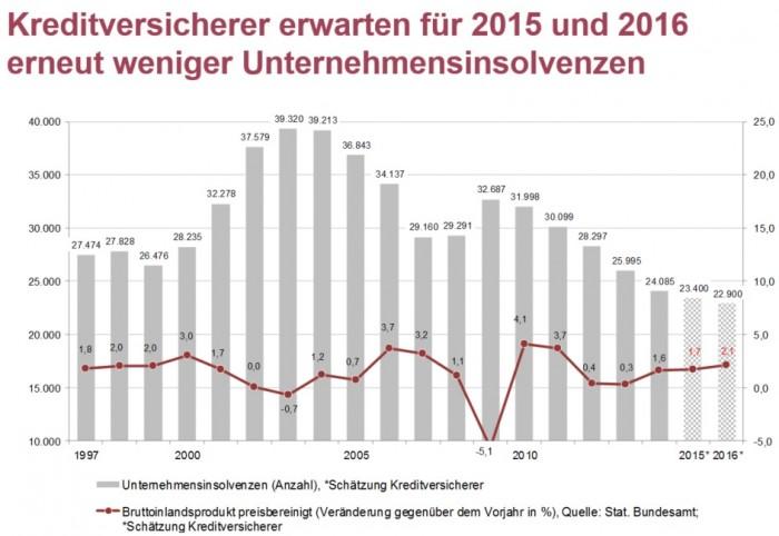 151209_grafik_Unternehmensinsolvenzen_GDV