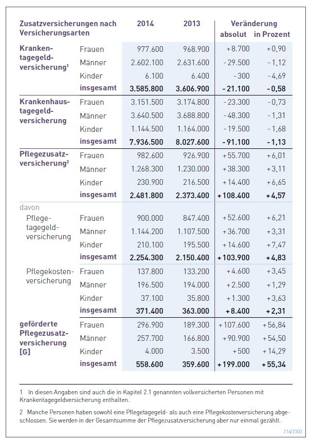 Pflegezusatzversicherung_PKV_Zahlenbericht_2014