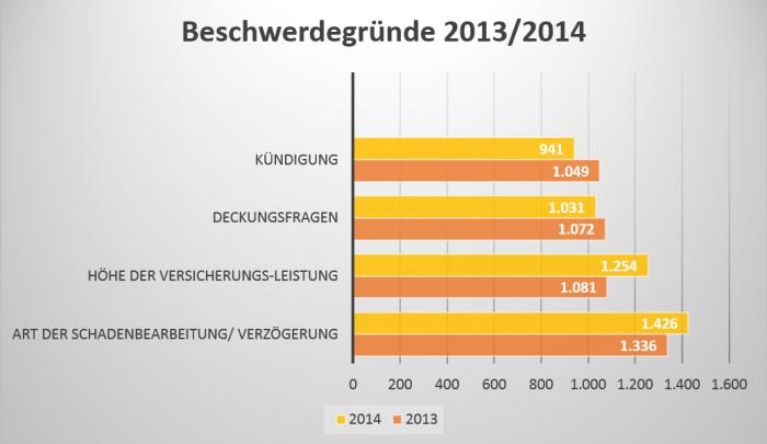 Die wichtigsten Beschwerdegründe in der Versicherungsbranche 2013 und 2014. Für eine größere Ansicht klicken Sie bitte auf die Grafik.