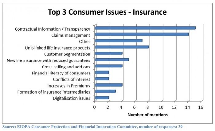 Verbrauchertrends_Eiopa
