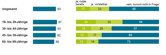 23 Prozent der Befragten könnten sich vorstellen eine Gesucndheits-App zu nutzen, 17 Prozent tuen es bereits