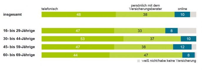 Nur 10 Prozent der Befragten würden Online-Dienste nutze um mit ihrem Versicherer zu kommunizieren Routinevorgängen