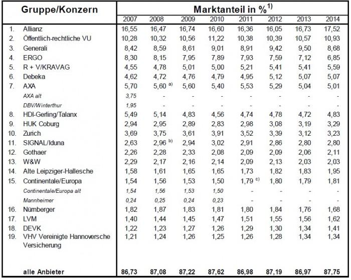 Marktanteile_DeutscherMarkt_Kivi