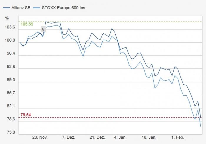 Aktienkurs_Allianz_Eurostoxx