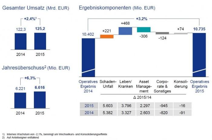 Allianz_Grafik_Ergebnisveraenderung