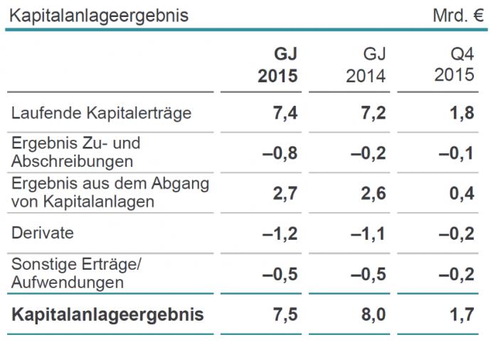 MunichRe_Kapitalanlageergebnis_2015_2014