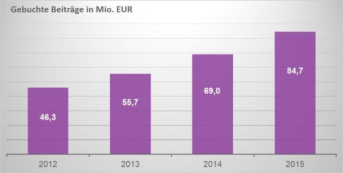 Brutto Beitragseinnahmen von MyLife