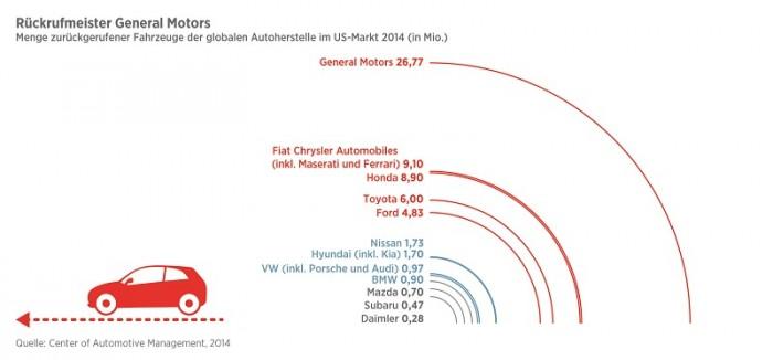 versicherungsmonitor_infografiken_150806_02-Rueckrufe