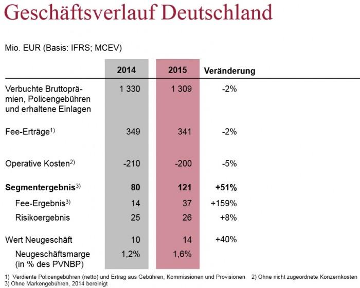 160301_grafik_SwissLife_Geschaeft_2016_Deutschland_SwissLife