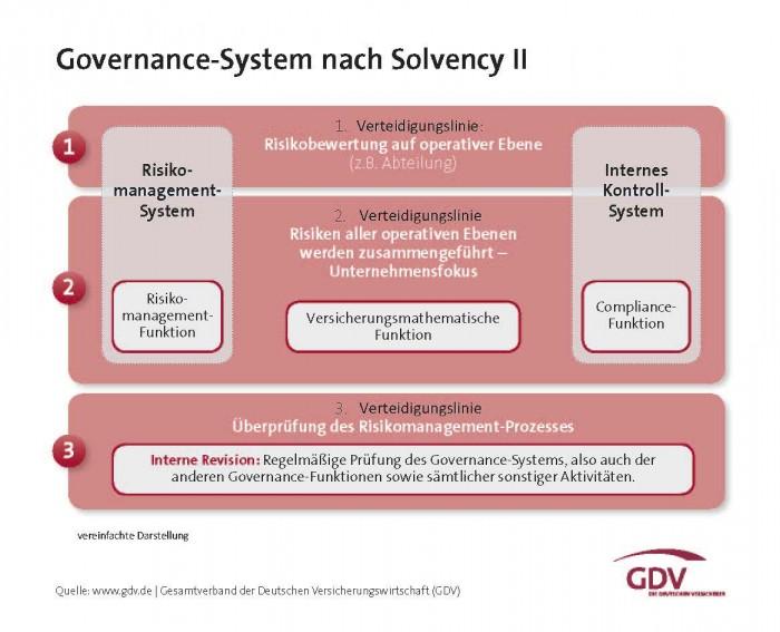 Governance-System-nach-Solvency-II_GDV