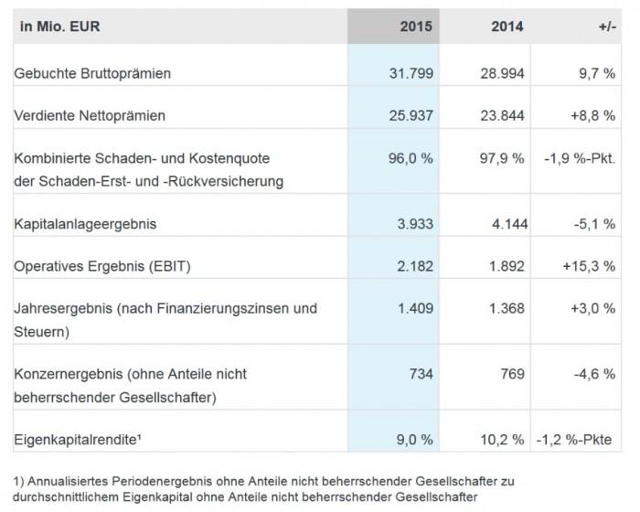 Talanx_Eckzahlen_2015_2014