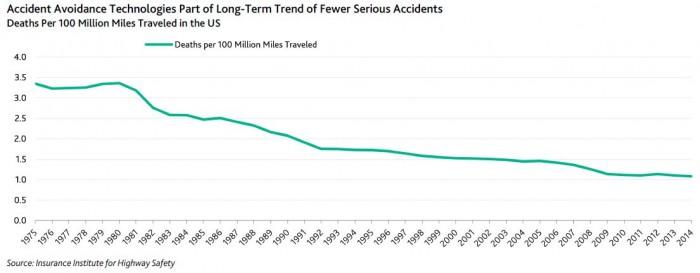 Todesopfer_Verkehr_USA_Moodys