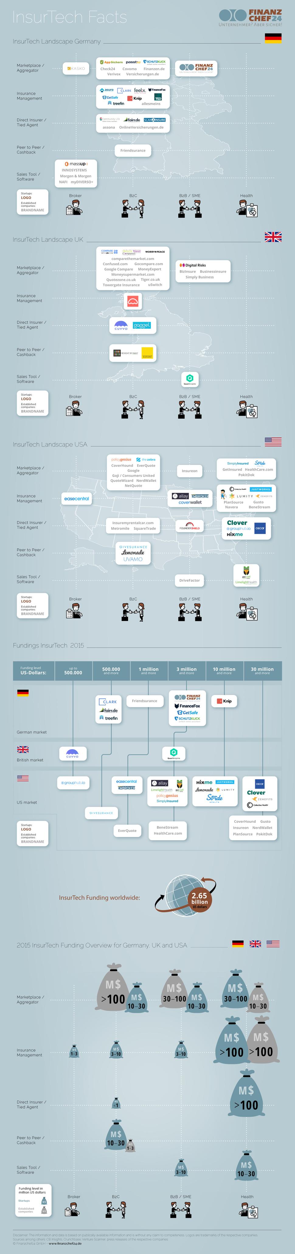 infografik-insurtech-finanzierungen-2015-finanzchef24