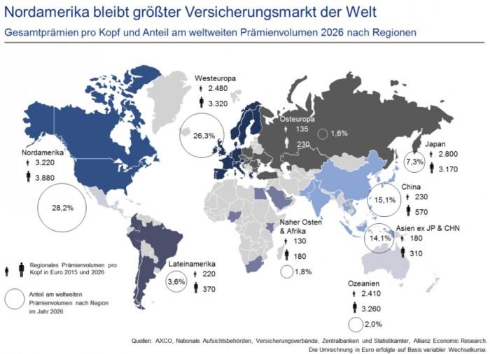 Marktanteile_2016_Allianz