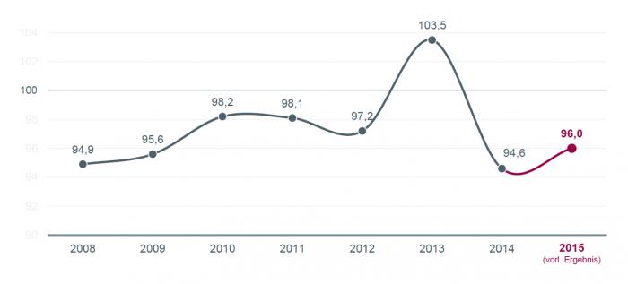 Schaden-Kostenquote_GDV_Zahlen