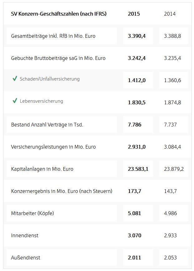 Sparkassenversicherung_Geschaeftsjahr_2015