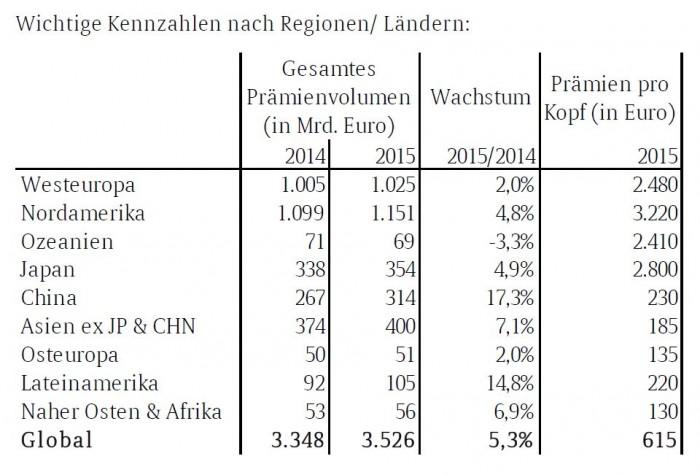 Wachstum_2015_Allianz
